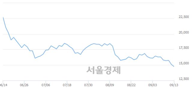 코인터플렉스, 장중 신저가 기록.. 14,650→14,500(▼150)