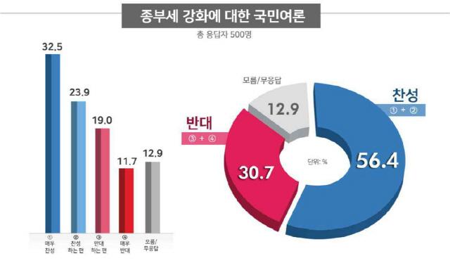 """""""종부세 강화"""" 찬성 56% vs 반대 31%"""