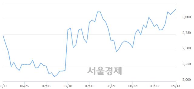 코이엑스티, 매수잔량 349% 급증