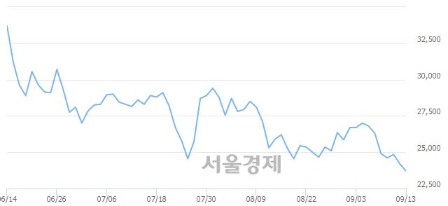 코원익IPS, 장중 신저가 기록.. 24,000→23,600(▼400)