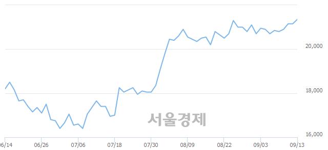 유한솔제지, 장중 신고가 돌파.. 21,550→22,100(▲550)
