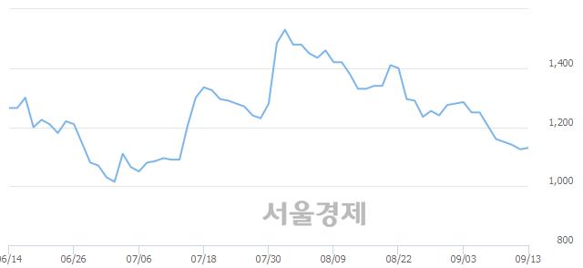 코중앙리빙테크, 4.89% 오르며 체결강도 강세로 반전(114%)