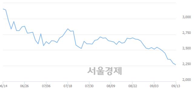 코대명코퍼레이션, 장중 신저가 기록.. 2,250→2,240(▼10)