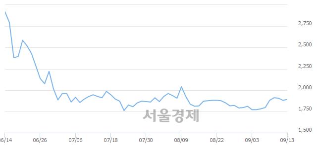 유한창, 3.19% 오르며 체결강도 강세 지속(251%)