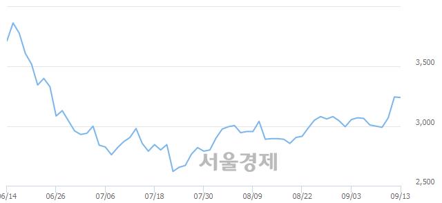 코씨유메디칼, 매도잔량 1234% 급증