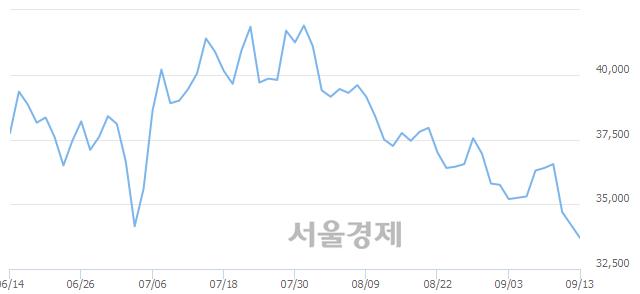 유만도, 장중 신저가 기록.. 33,850→33,550(▼300)