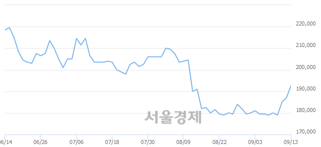 유롯데쇼핑, 4.81% 오르며 체결강도 강세 지속(268%)