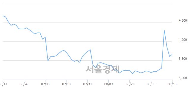 코오공, 전일 대비 7.21% 상승.. 일일회전율은 9.86% 기록
