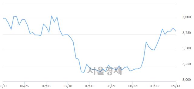 코유테크, 3.25% 오르며 체결강도 강세 지속(153%)