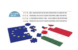 [글로벌 인사이드]'유럽 부흥' 강조한 날, 동서로 쪼개진 EU