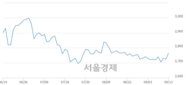 코흥구석유, 전일 대비 9.72% 상승.. 일일회전율은 0.70% 기록