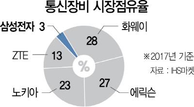 화웨이, 韓 5G시장서 첫고배