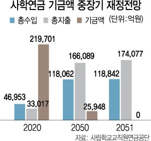 [사학연금도 '국가 지급보장' 추진] 연금개혁 급한데...혈세로 2060년 11조 메울판