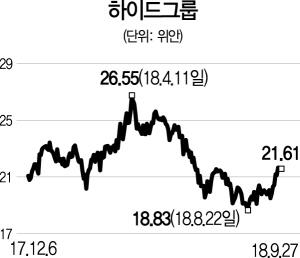 [글로벌 HOT스톡] 하이드그룹, 中어료 1위..원가 기술 우위로 점유율 높여
