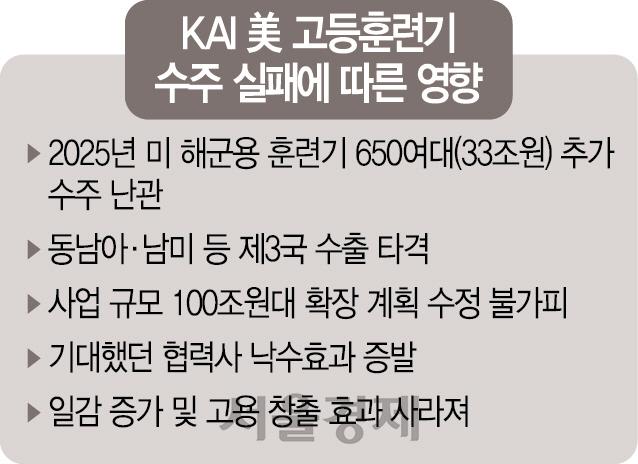 [권홍우 선임기자의 무기이야기]한계 드러낸 韓방위산업...'100조 시장 꿈' 사라지나