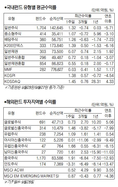 [서경 펀드닥터] 北-美관계 개선 기대감에 국내 주식형 펀드 1.48%↑