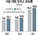 치솟기만 하는 서울 오피스 공실률