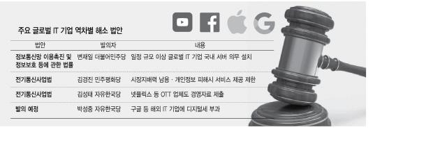 구글세...서비스 중지...'IT 역차별' 막는다