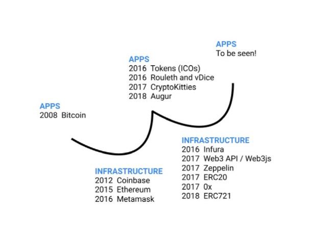 """""""전구(앱)가 전력망(인프라)보다 앞서 발명…블록체인도 마찬가지"""""""
