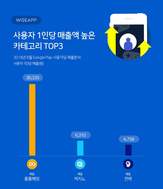 """""""1인당 매출액 가장 높은 앱은 RPG 게임... 3만원 기록"""""""