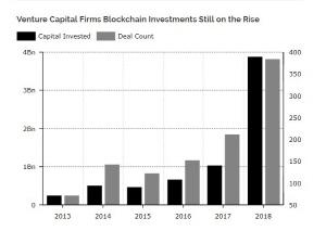 벤처캐피털, 블록체인 투자 늘려…작년보다 3배 가까이 증가