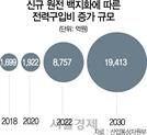 """""""탈원전에 2030년까지 전력구입비 9조원↑…8차계획 반영""""…전기요금 인상 불가피"""