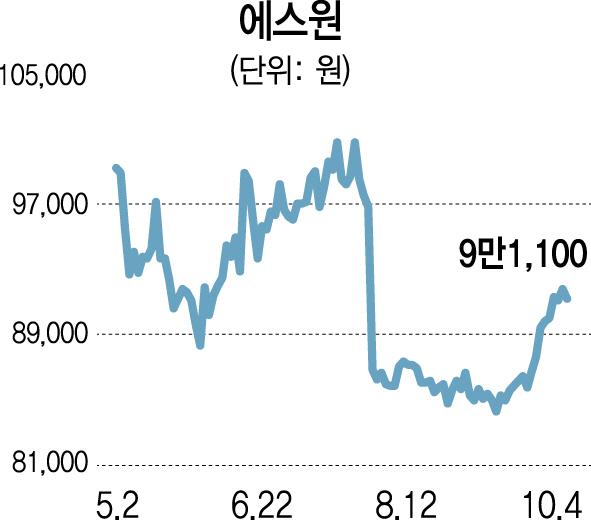 [스톡인사이드]보안업 성장·무인 편의점 확대...에스원 반등 날갯짓
