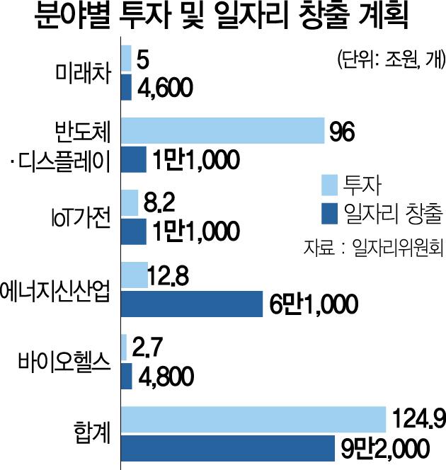 2022년까지 미래차 등 5개 신산업서 11만개 일자리 창출
