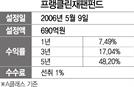 [펀드줌인] 프랭클린재팬증권자투자신탁펀드