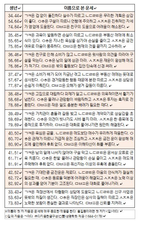 오늘의 재운[10월 9일]