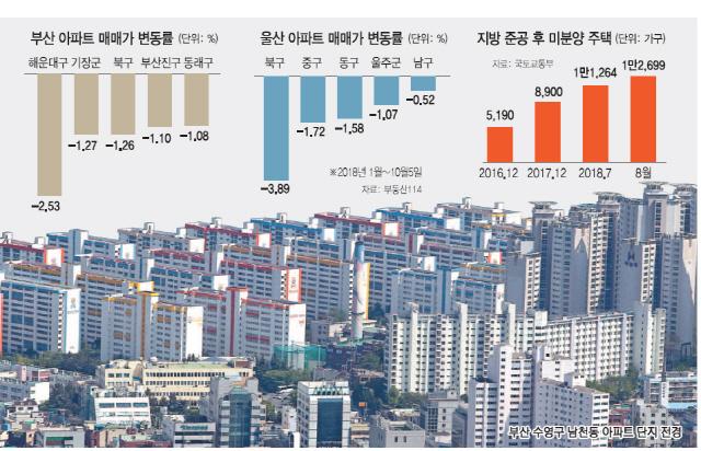 [트리플 악재에 멍든 지방 주택시장] '불꺼진 집' 83%가 지방...해운대 아파트 1년새 1억 빠져