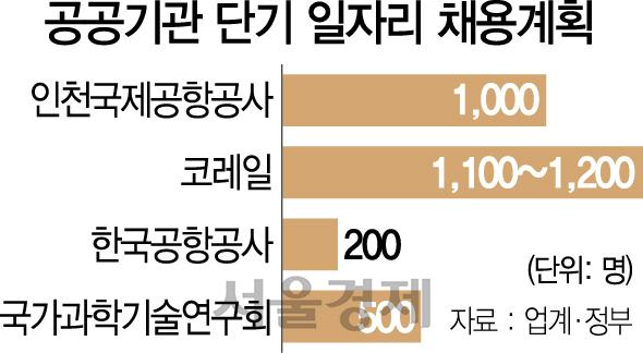 [단독] 정규직 1,500명 인천공항공사에 1,000명 단기채용 압박