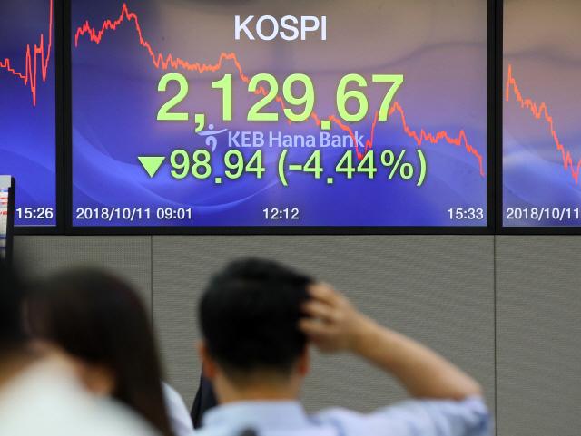 미국 증시 급락에 코스피 4%·코스닥 5%대 동반 폭락