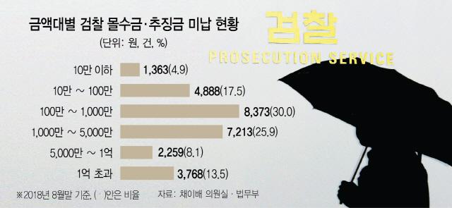 [단독] 檢 추징 못한 100만원 이하 범죄수익 6,000건 넘었다