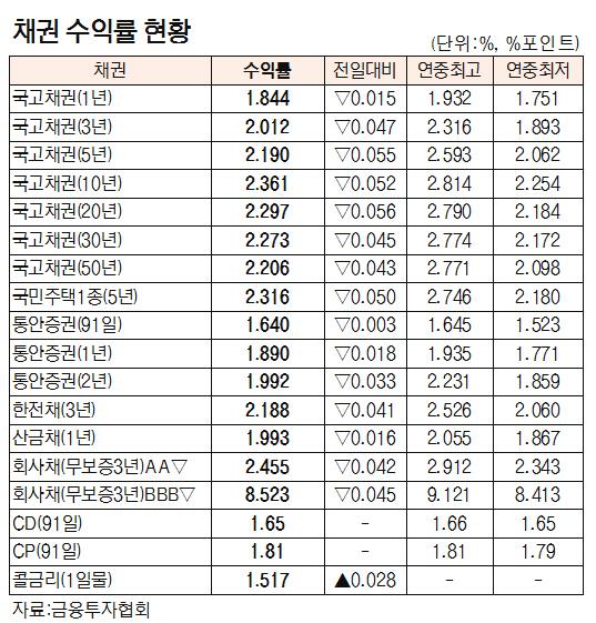 [표]채권 수익률 현황(10월 11일)