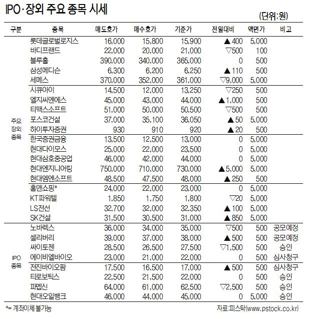 [표]IPO·장외 주요 종목 시세(10월 12일)
