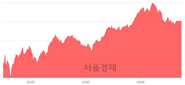 [마감 시황]  외국인 매수 우위.. 코스피 2161.85(▲32.18, +1.51%) 상승 마감