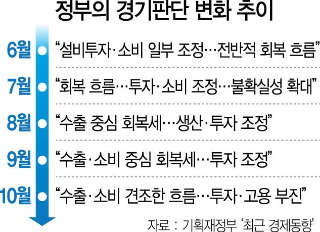 [경기 낙관론 철회] 너무 굼뜬 정부...이제서야 '투자·고용 부진'