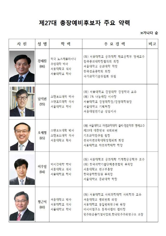 '공개평가' 받을 서울대 총장후보 5인 압축…오세정 포함