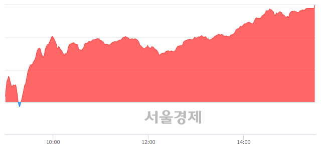 [마감 시황]  외국인과 기관의 동반 매수세.. 코스닥 731.50(▲24.12, +3.41%) 상승 마감