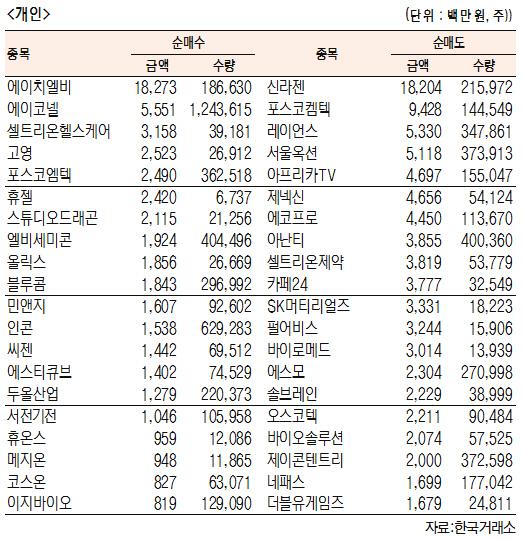 [표]코스닥 기관·외국인·개인 순매수·도 상위종목(10월 12일-최종치)