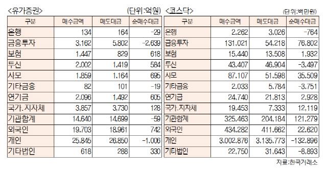 [표]투자주체별 매매동향(10월 12일-최종치)