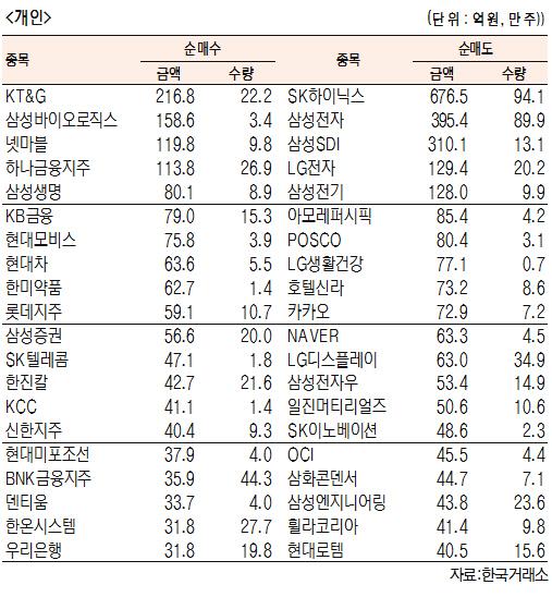[표]유가증권 기관·외국인·개인 순매수·도 상위종목(10월 12일-최종치)