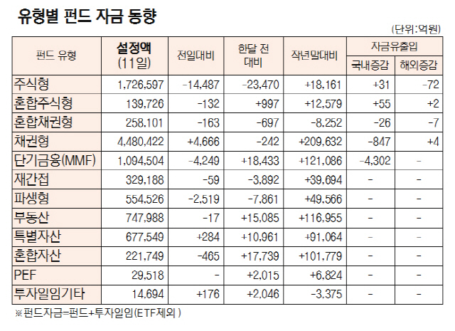 [표]유형별 펀드 자금 동향(10월 11일)