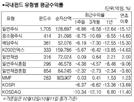 [서경 펀드닥터] 미국 증시 하락...국내주식형 7.14% 하락
