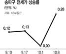 연말 입주앞둔 '송파헬리오시티' 전셋값 강세는 9·13대책 때문?