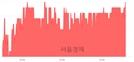 <코>파인테크닉스, 3.07% 오르며 체결강도 강세 지속(137%)