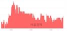 <유>일성건설, 3.08% 오르며 체결강도 강세 지속(134%)