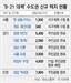 주민공람 끝난 수도권 신규 택지...수그러들지 않는 반대 여론
