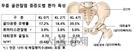 무릎 골관절염 심하면 골다공증 유병률 2.3배까지 ↑